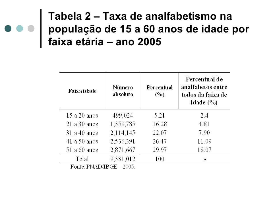 Tabela 2 – Taxa de analfabetismo na população de 15 a 60 anos de idade por faixa etária – ano 2005