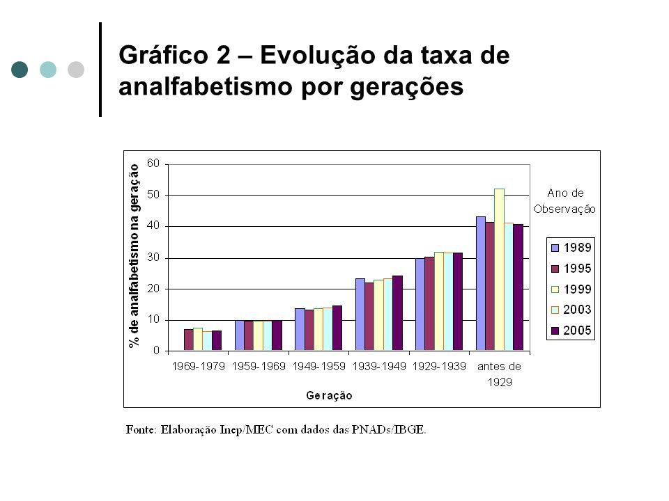 Gráfico 2 – Evolução da taxa de analfabetismo por gerações