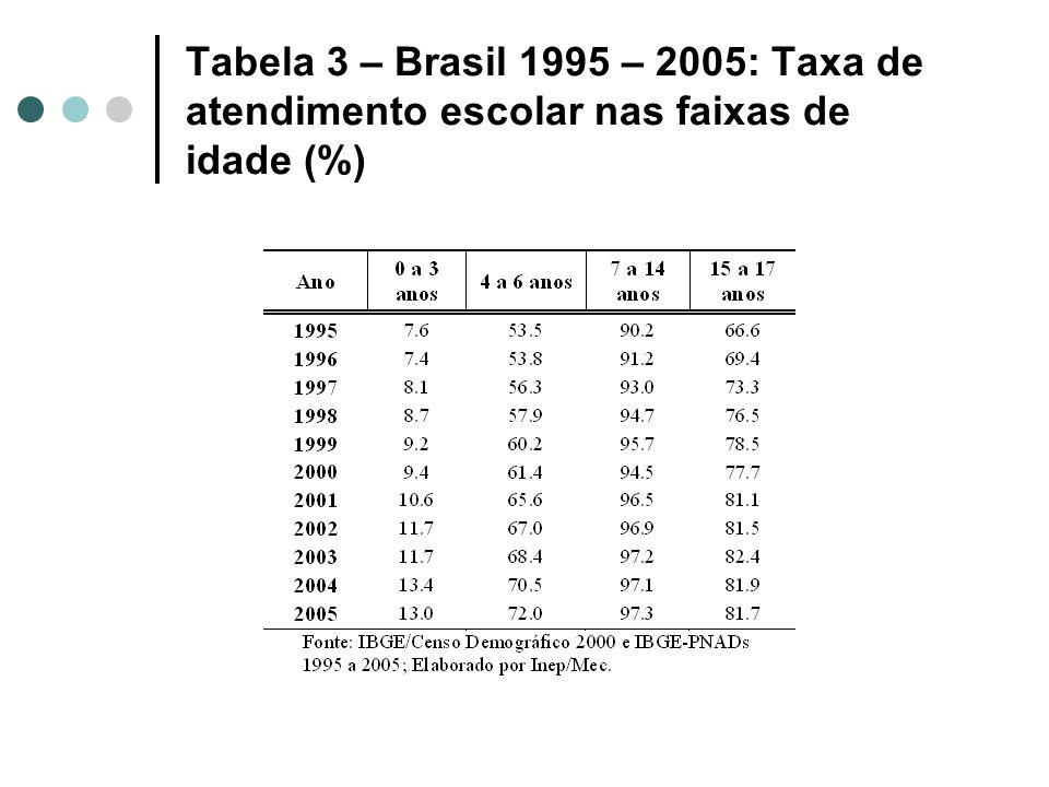 Tabela 3 – Brasil 1995 – 2005: Taxa de atendimento escolar nas faixas de idade (%)