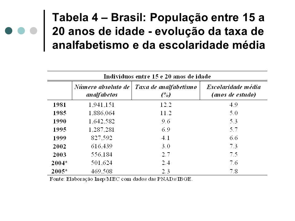 Tabela 4 – Brasil: População entre 15 a 20 anos de idade - evolução da taxa de analfabetismo e da escolaridade média