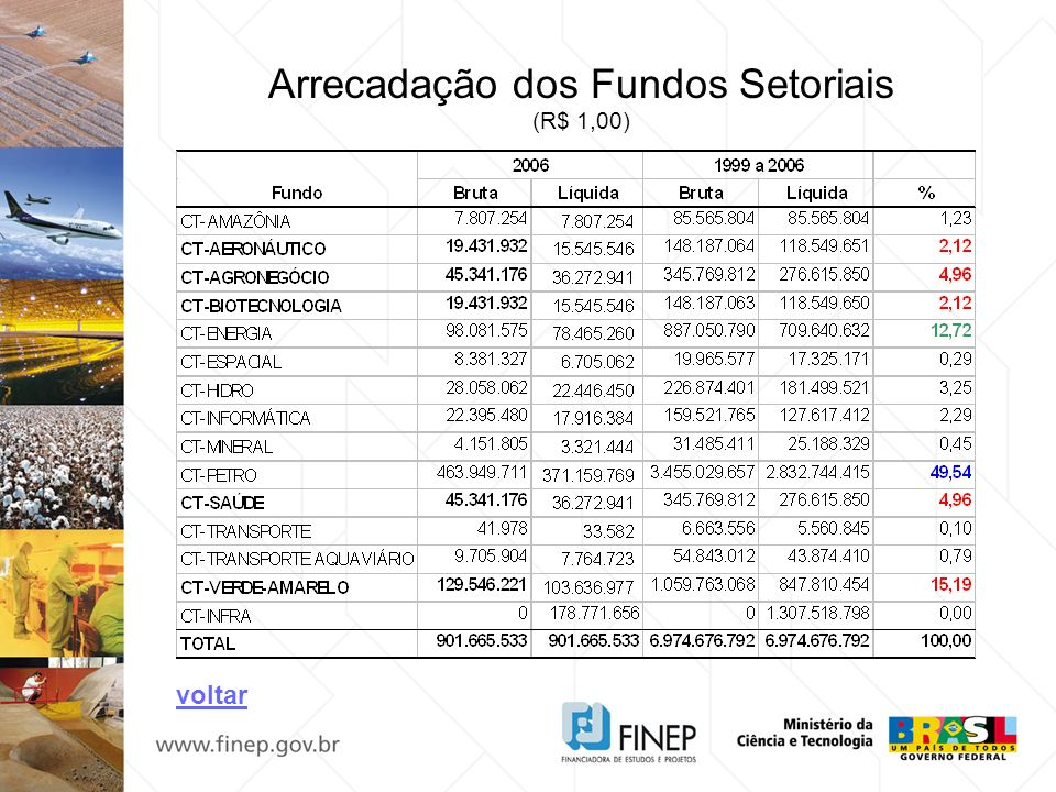 Arrecadação dos Fundos Setoriais
