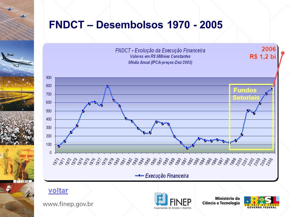 FNDCT – Desembolsos 1970 - 2005 2006 R$ 1,2 bi Fundos Setoriais voltar