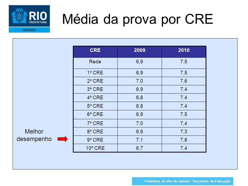 Média da prova por CRE Melhor desempenho CRE 2009 2010 Rede 6,9 7,5