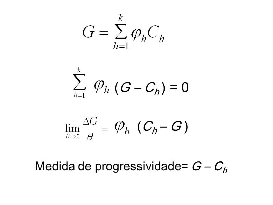 Medida de progressividade= G – Ch