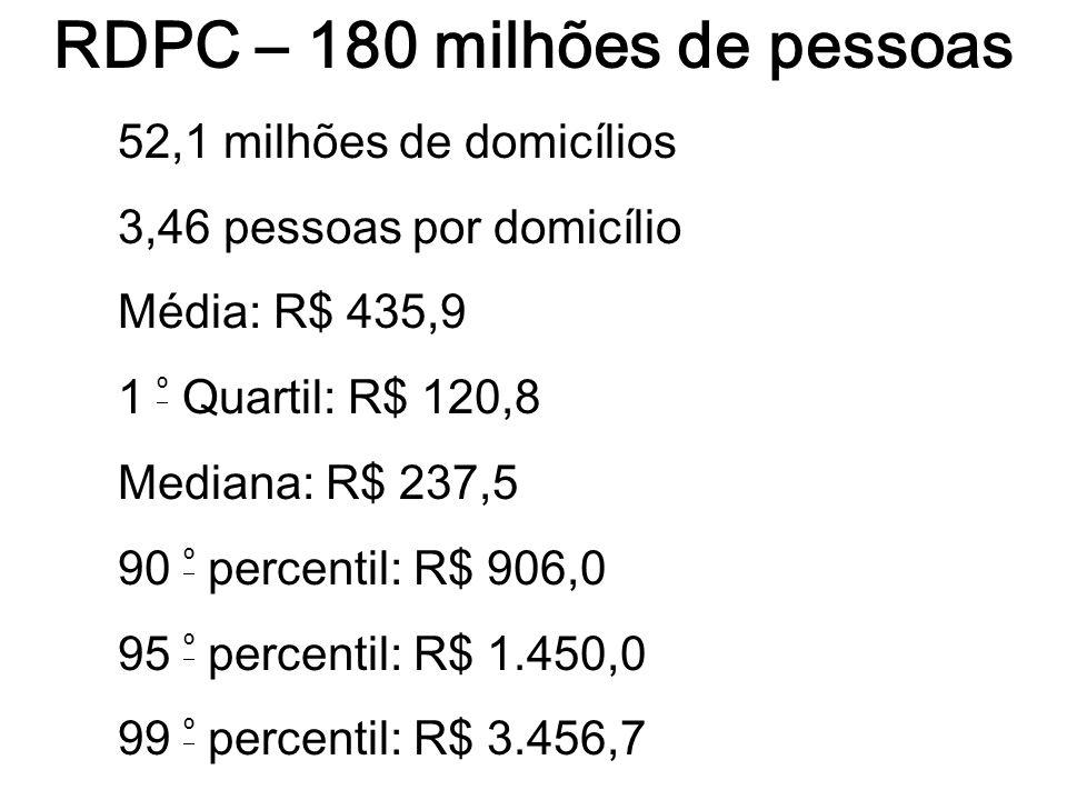 RDPC – 180 milhões de pessoas