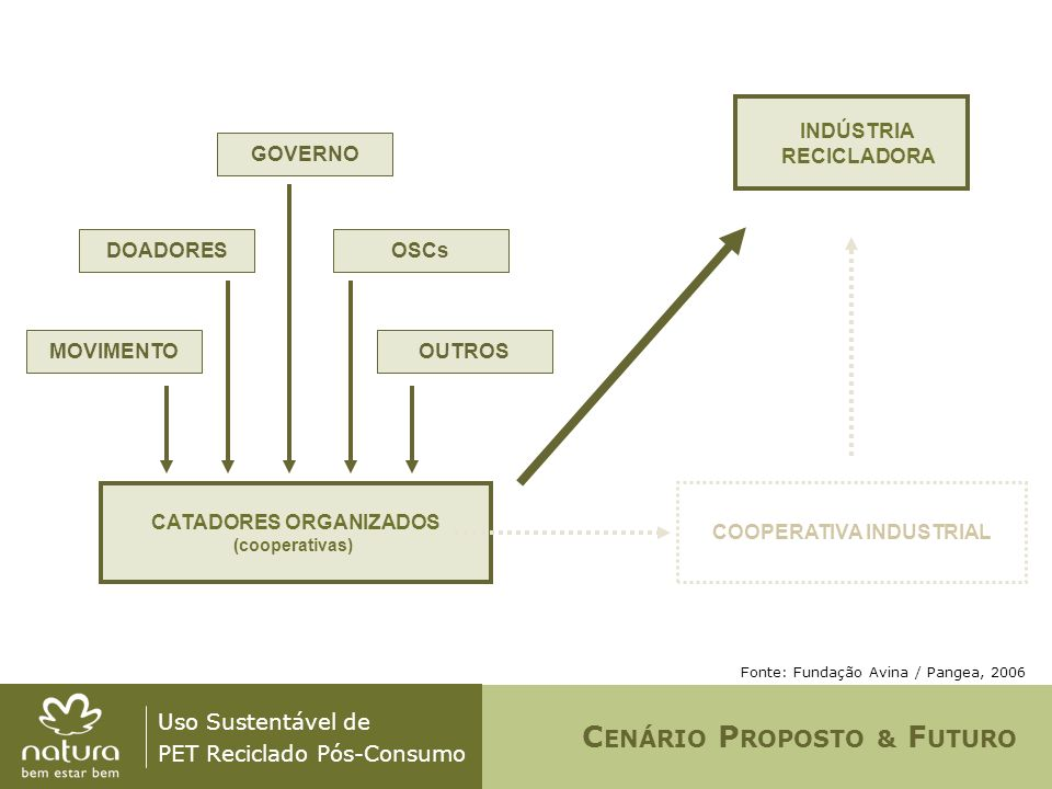 CATADORES ORGANIZADOS COOPERATIVA INDUSTRIAL
