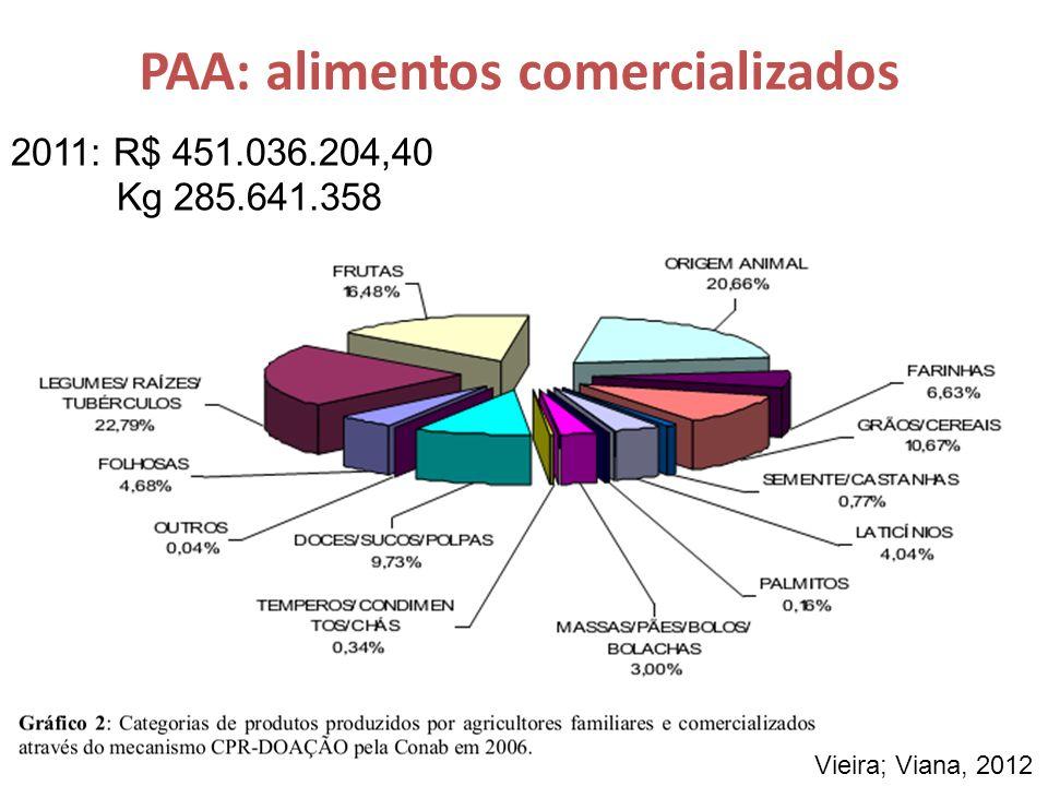 PAA: alimentos comercializados