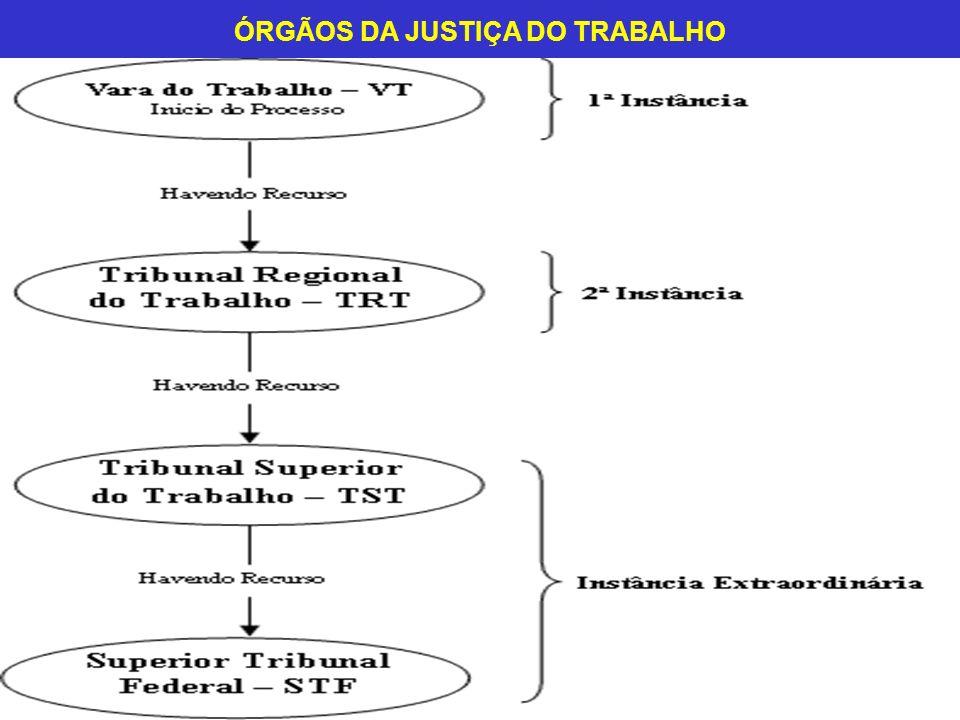 ÓRGÃOS DA JUSTIÇA DO TRABALHO