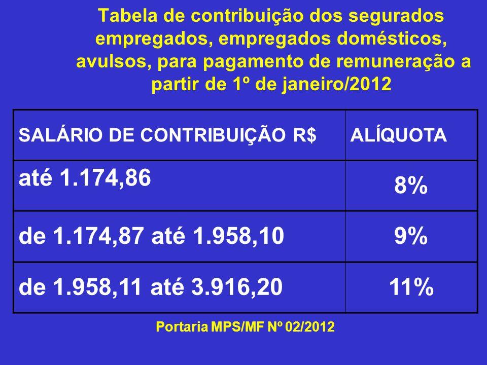Tabela de contribuição dos segurados empregados, empregados domésticos, avulsos, para pagamento de remuneração a partir de 1º de janeiro/2012