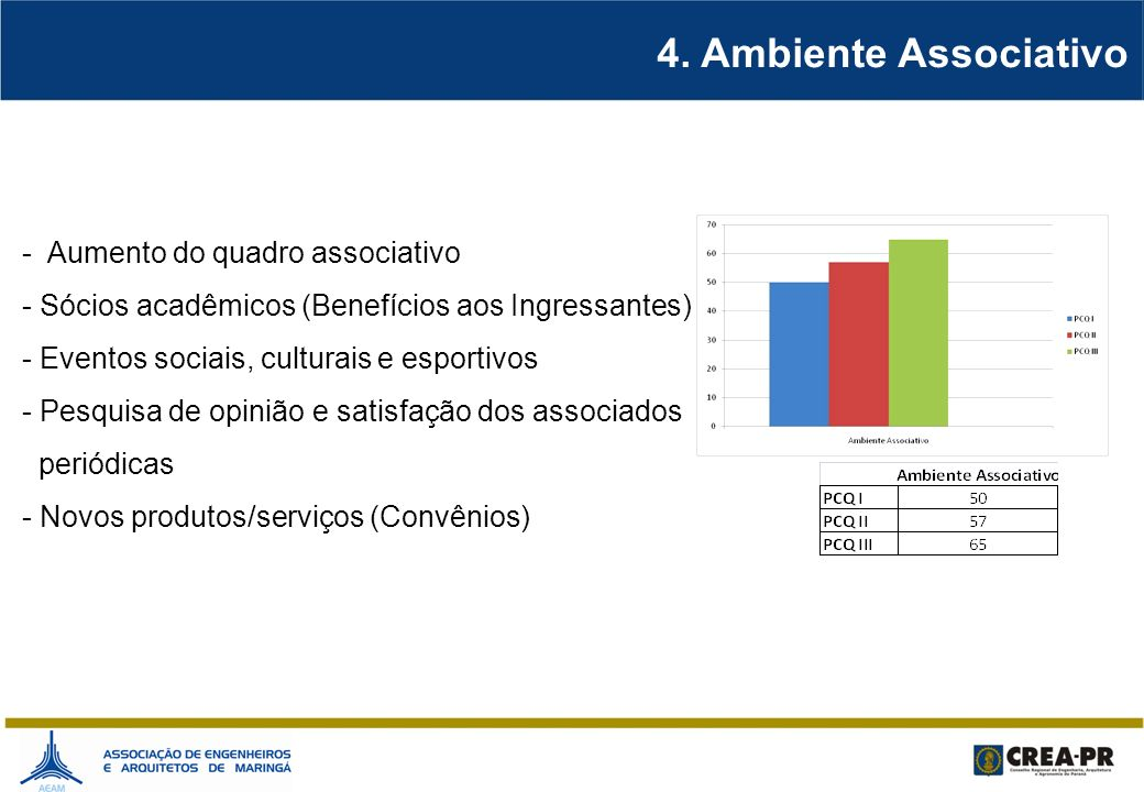 4. Ambiente Associativo - Aumento do quadro associativo