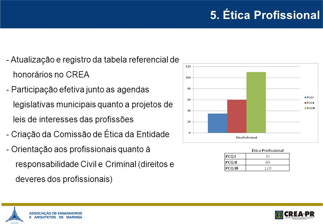 5. Ética Profissional - Atualização e registro da tabela referencial de. honorários no CREA - Participação efetiva junto as agendas.