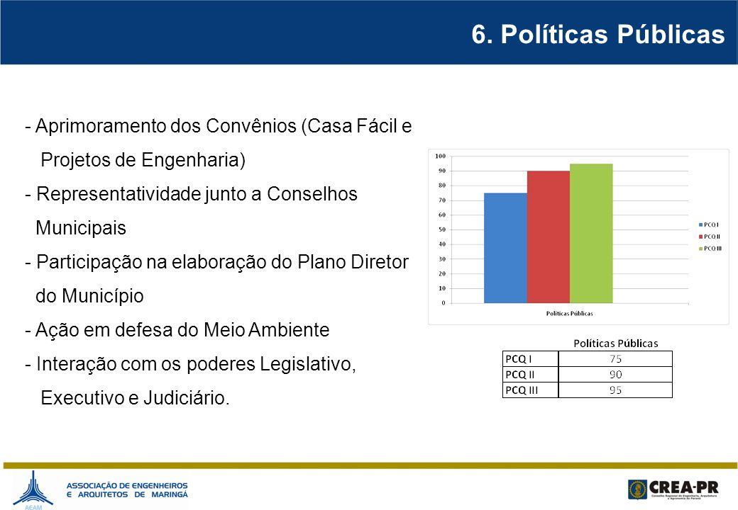 6. Políticas Públicas Aprimoramento dos Convênios (Casa Fácil e
