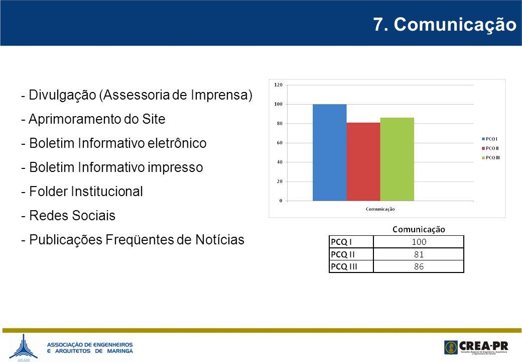 7. Comunicação Aprimoramento do Site Boletim Informativo eletrônico