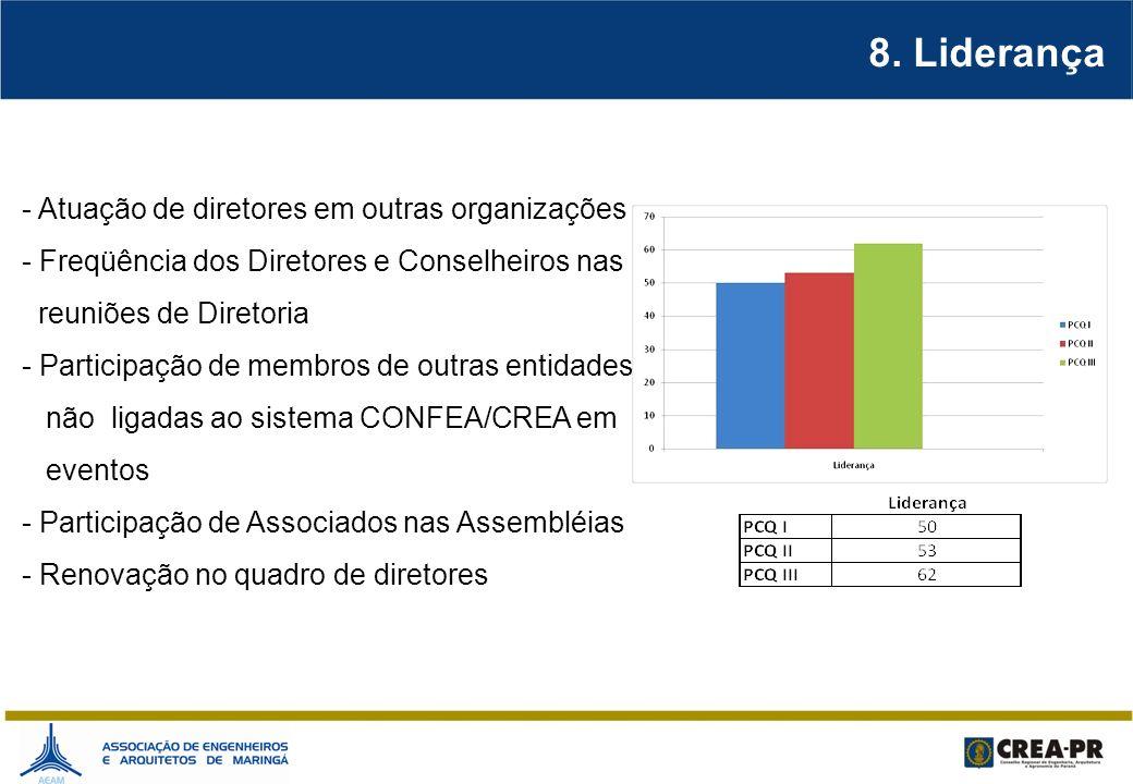 8. Liderança - Atuação de diretores em outras organizações