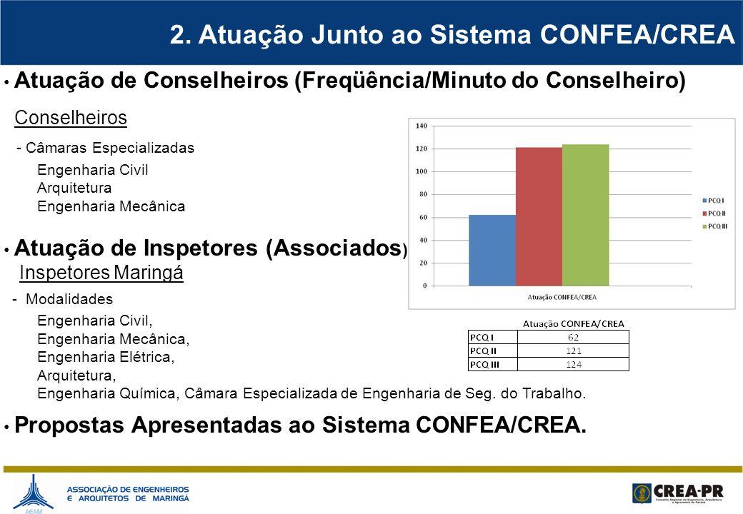 2. Atuação Junto ao Sistema CONFEA/CREA