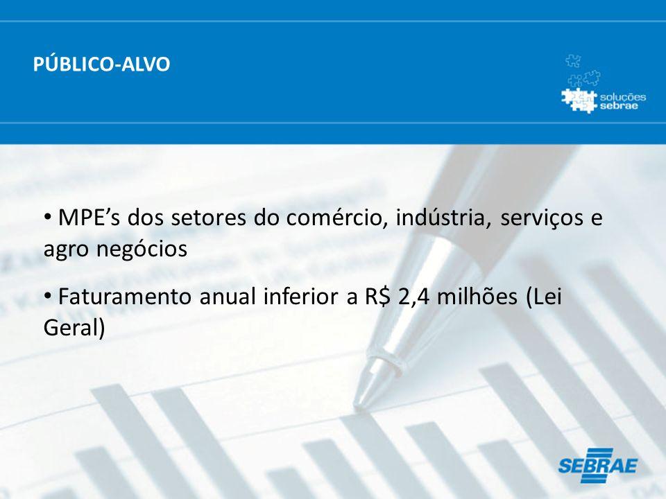 MPE's dos setores do comércio, indústria, serviços e agro negócios