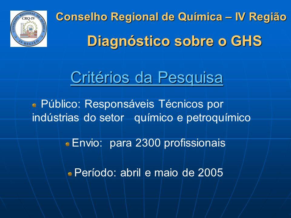 Critérios da PesquisaPúblico: Responsáveis Técnicos por indústrias do setor químico e petroquímico.