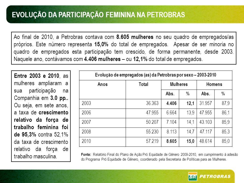 Evolução de empregados (as) da Petrobras por sexo – 2003-2010
