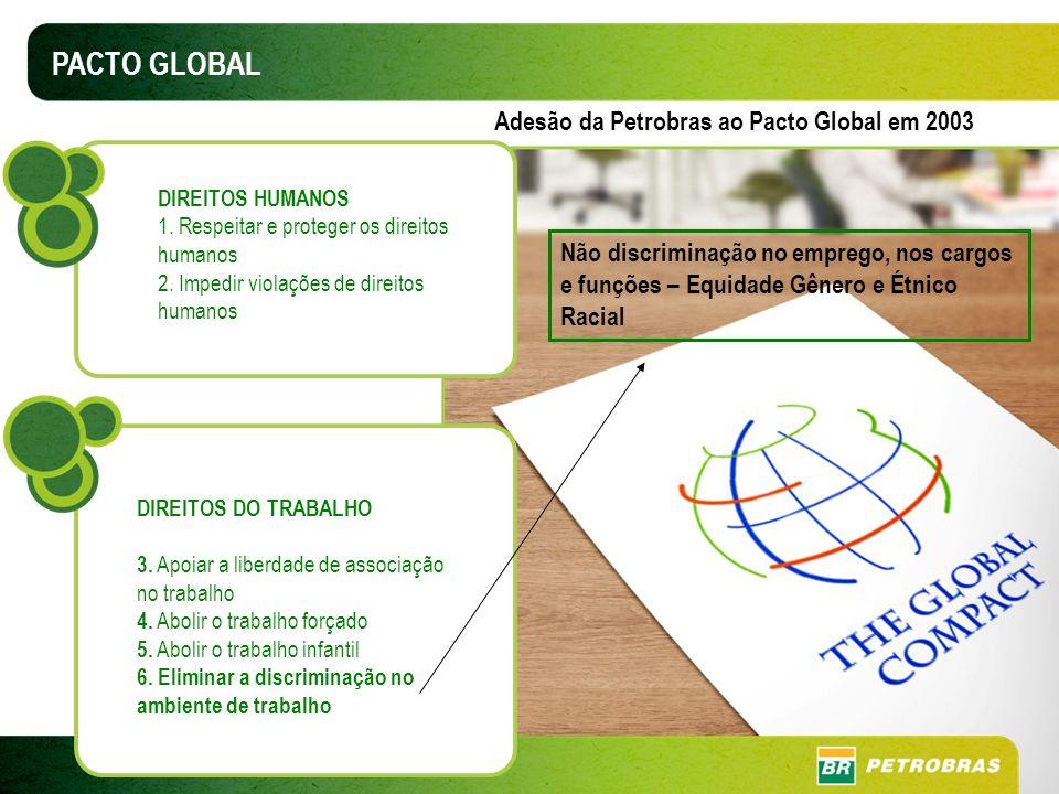 PACTO GLOBAL Adesão da Petrobras ao Pacto Global em 2003