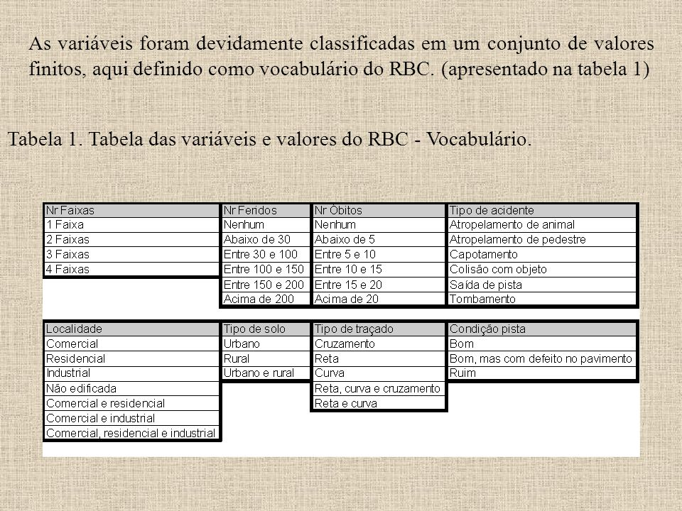 Tabela 1. Tabela das variáveis e valores do RBC - Vocabulário.
