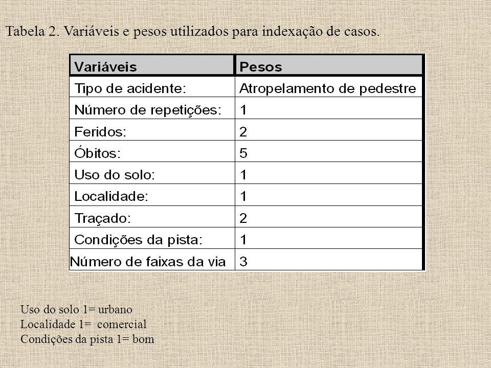 Tabela 2. Variáveis e pesos utilizados para indexação de casos.