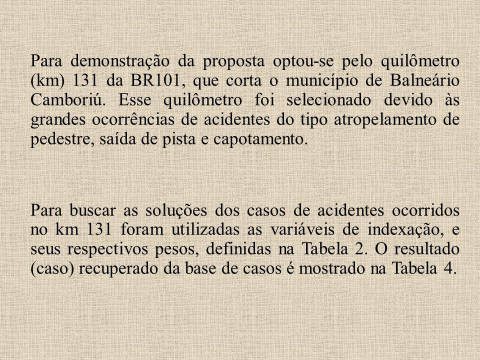 Para demonstração da proposta optou-se pelo quilômetro (km) 131 da BR101, que corta o município de Balneário Camboriú.