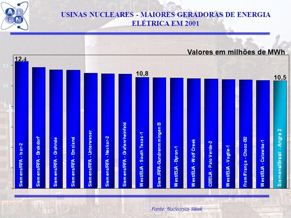 USINAS NUCLEARES - MAIORES GERADORAS DE ENERGIA ELÉTRICA EM 2001