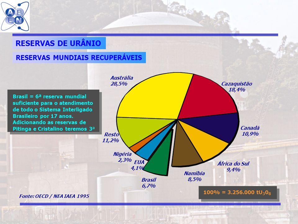 RESERVAS DE URÂNIO RESERVAS MUNDIAIS RECUPERÁVEIS