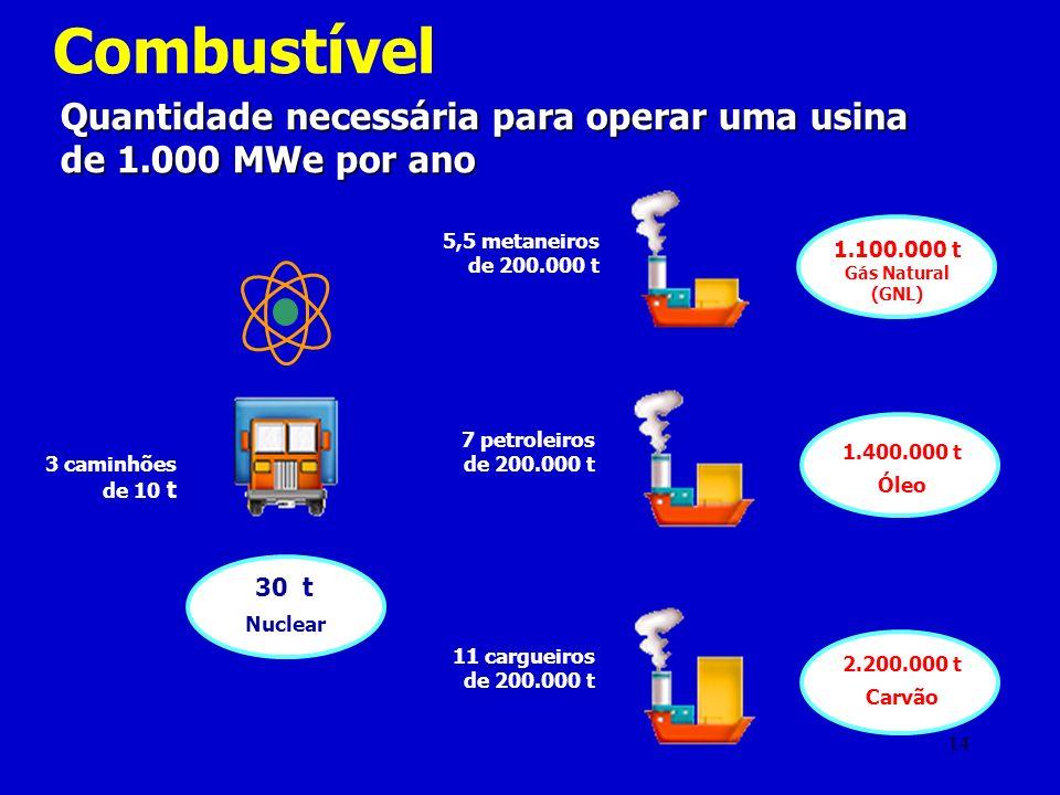 Combustível Quantidade necessária para operar uma usina de 1.000 MWe por ano. 3 caminhões de 10 t.