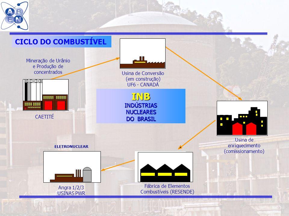 INB CICLO DO COMBUSTÍVEL INDÚSTRIAS NUCLEARES DO BRASIL