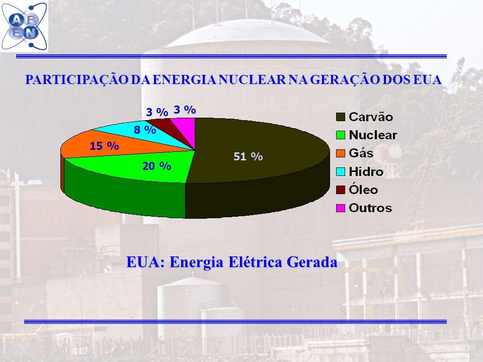 EUA: Energia Elétrica Gerada
