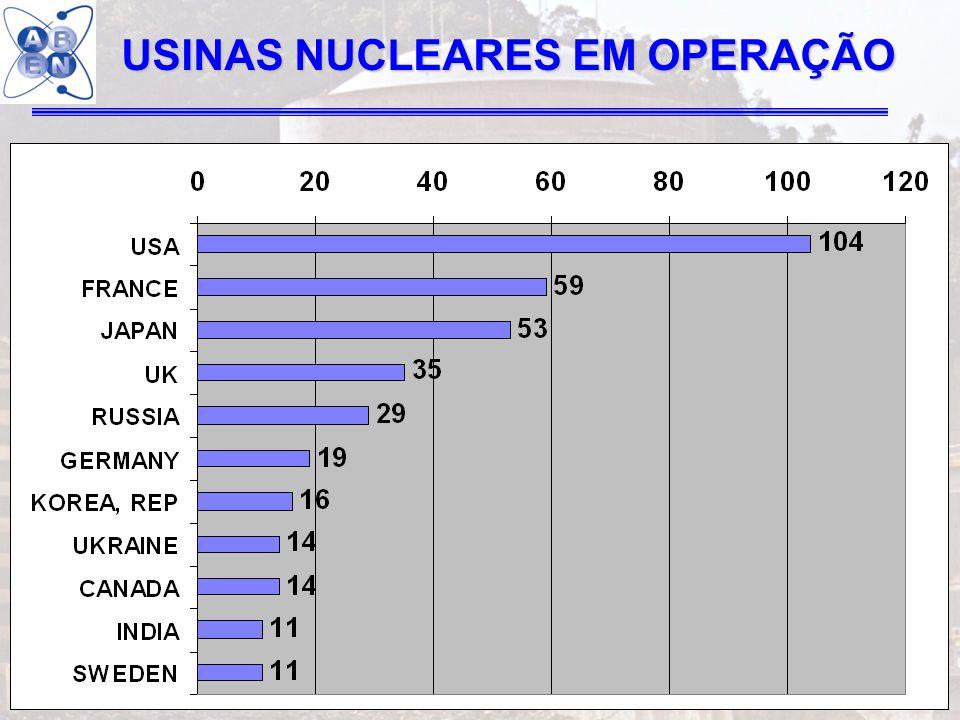 USINAS NUCLEARES EM OPERAÇÃO
