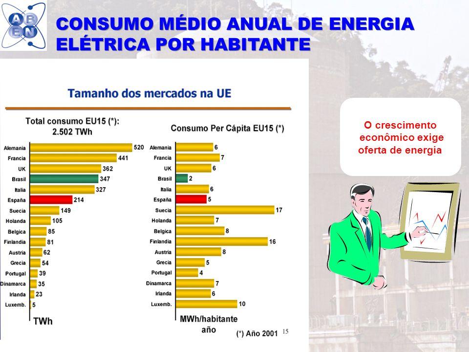 CONSUMO MÉDIO ANUAL DE ENERGIA ELÉTRICA POR HABITANTE