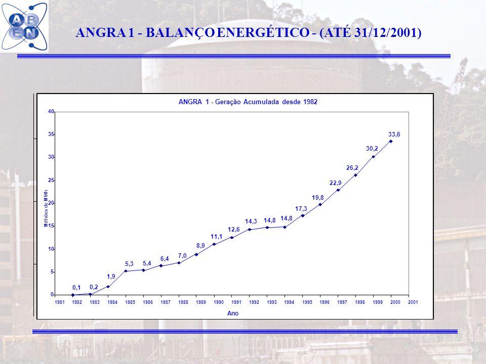ANGRA 1 - BALANÇO ENERGÉTICO - (ATÉ 31/12/2001)