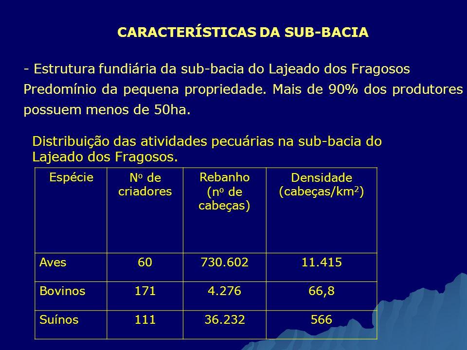 CARACTERÍSTICAS DA SUB-BACIA