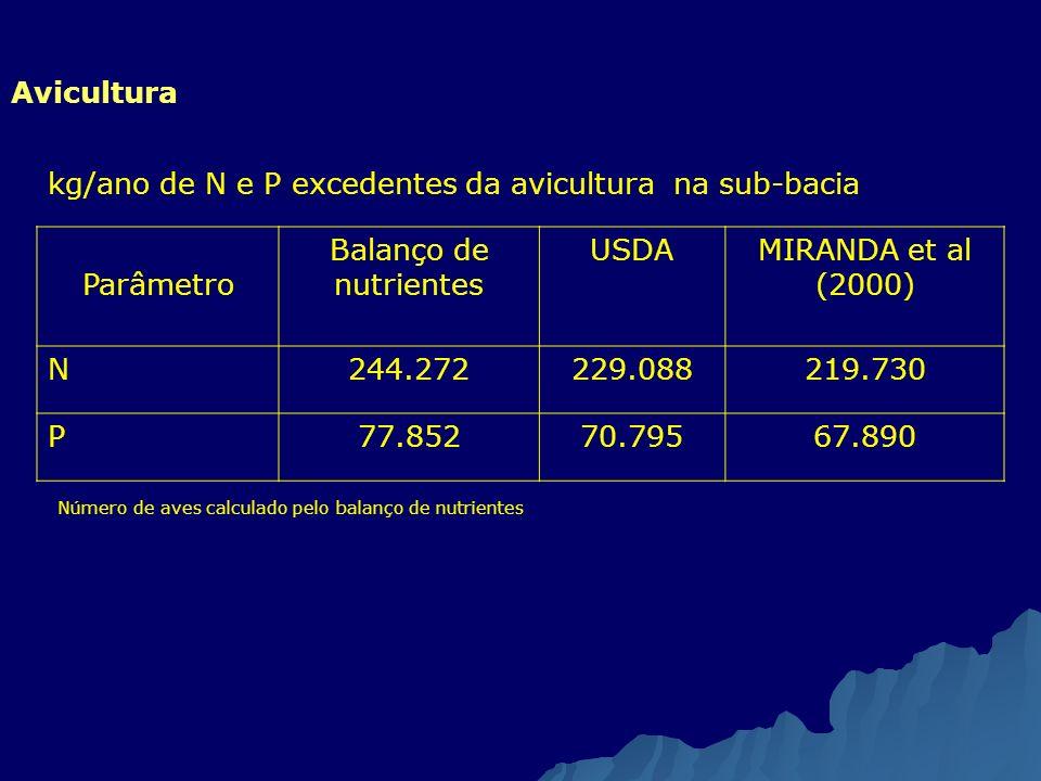 Avicultura kg/ano de N e P excedentes da avicultura na sub-bacia. Parâmetro. Balanço de nutrientes.