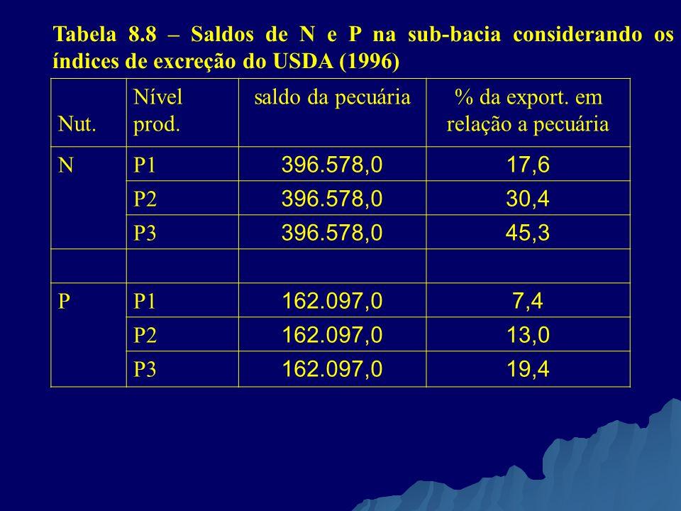 % da export. em relação a pecuária