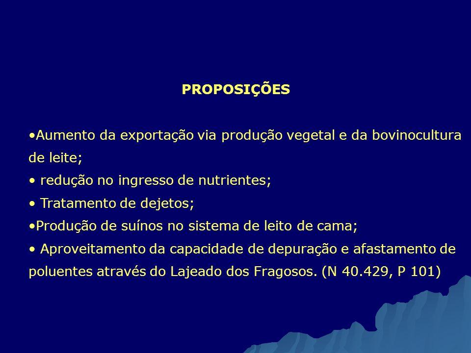 PROPOSIÇÕES Aumento da exportação via produção vegetal e da bovinocultura de leite; redução no ingresso de nutrientes;