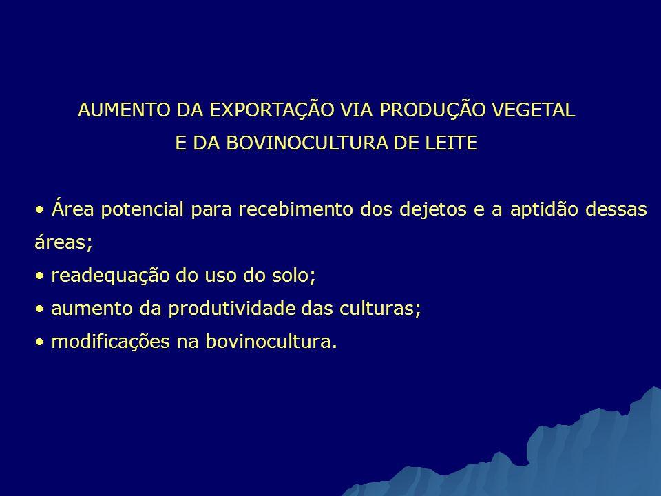 AUMENTO DA EXPORTAÇÃO VIA PRODUÇÃO VEGETAL E DA BOVINOCULTURA DE LEITE