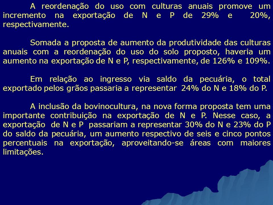 A reordenação do uso com culturas anuais promove um incremento na exportação de N e P de 29% e 20%, respectivamente.