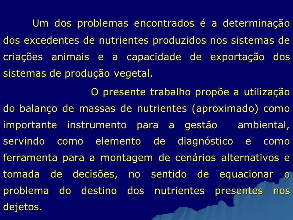 Um dos problemas encontrados é a determinação dos excedentes de nutrientes produzidos nos sistemas de criações animais e a capacidade de exportação dos sistemas de produção vegetal.