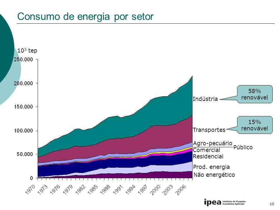 Consumo de energia por setor