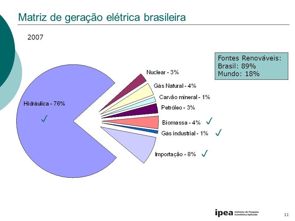 Matriz de geração elétrica brasileira