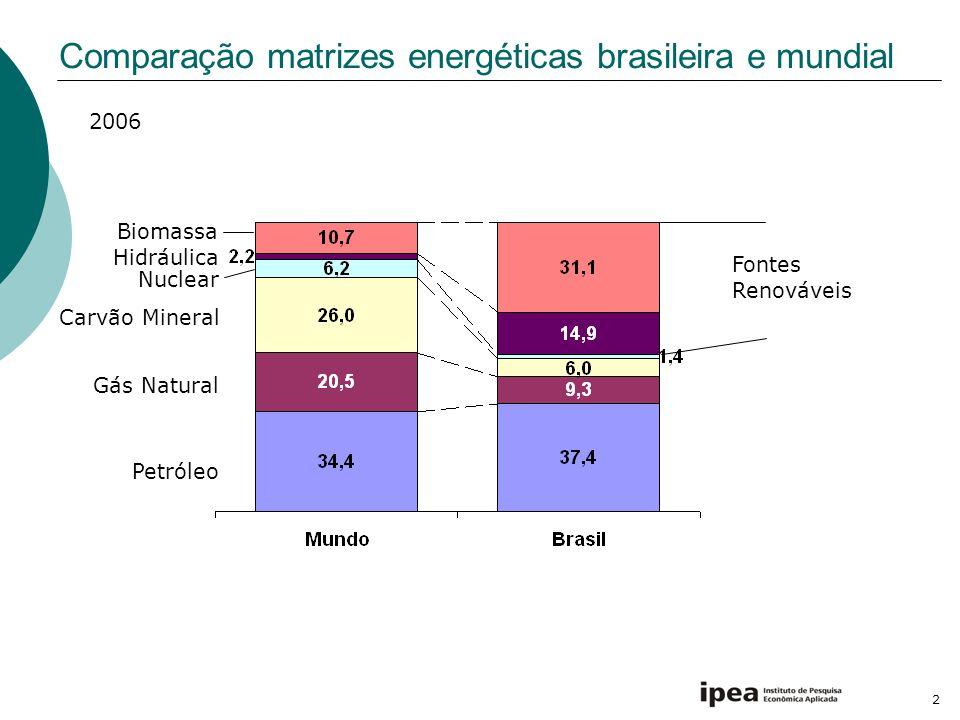 Comparação matrizes energéticas brasileira e mundial