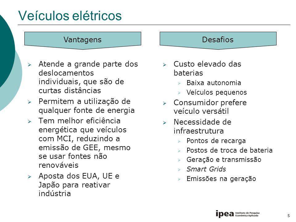 Veículos elétricos Vantagens Desafios
