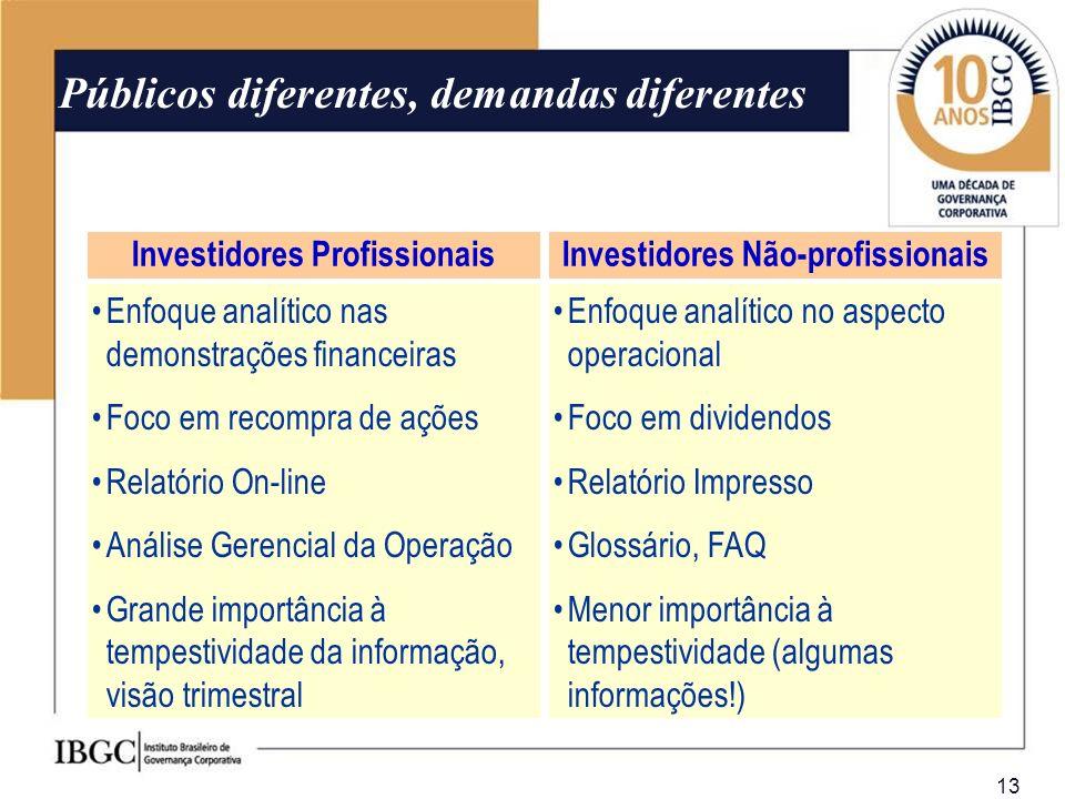 Investidores Profissionais Investidores Não-profissionais