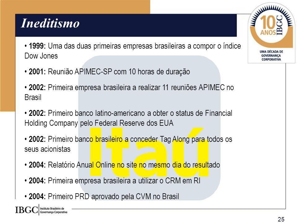 Ineditismo 1999: Uma das duas primeiras empresas brasileiras a compor o índice Dow Jones. 2001: Reunião APIMEC-SP com 10 horas de duração.