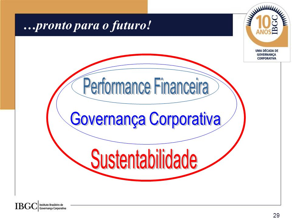 Sustentabilidade Performance Financeira Governança Corporativa