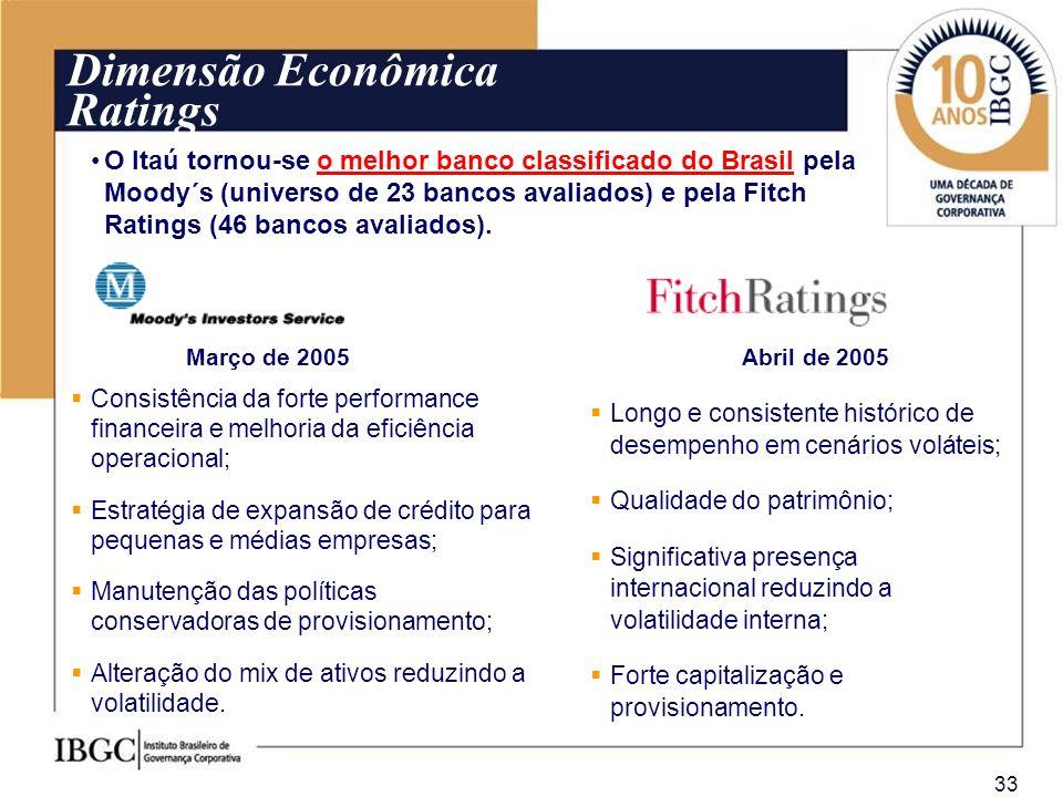 Dimensão Econômica Ratings