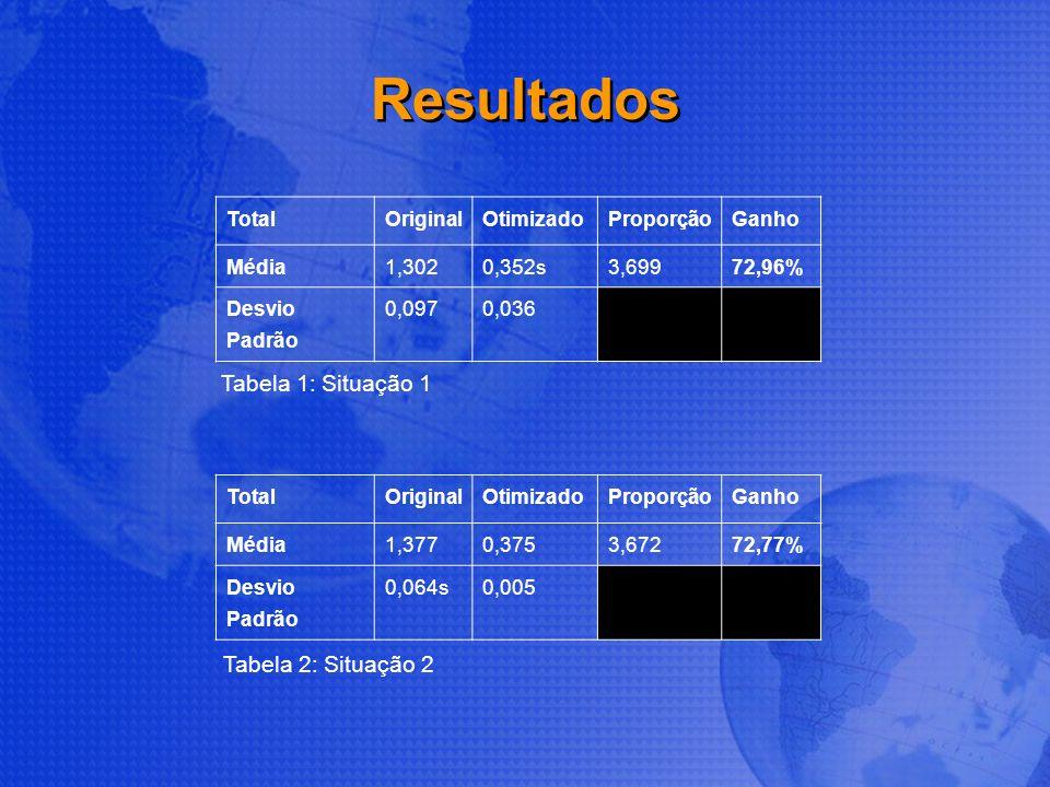 Resultados Tabela 1: Situação 1 Tabela 2: Situação 2 Total Original